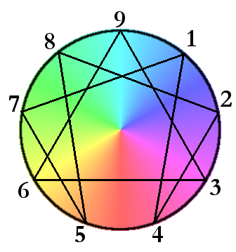 Colorful_Enneagram.png