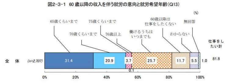 内閣府調査平成25年度高齢期に向けた「備え」に関する意識調査.JPG