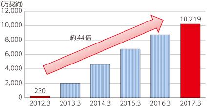総務省電気通信サービスの契約数及びシェアに関する四半期データ.png