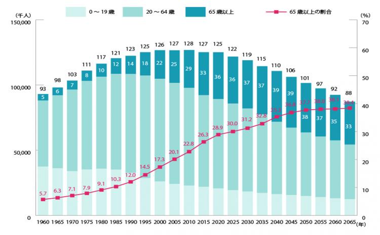 人口推移の図.png