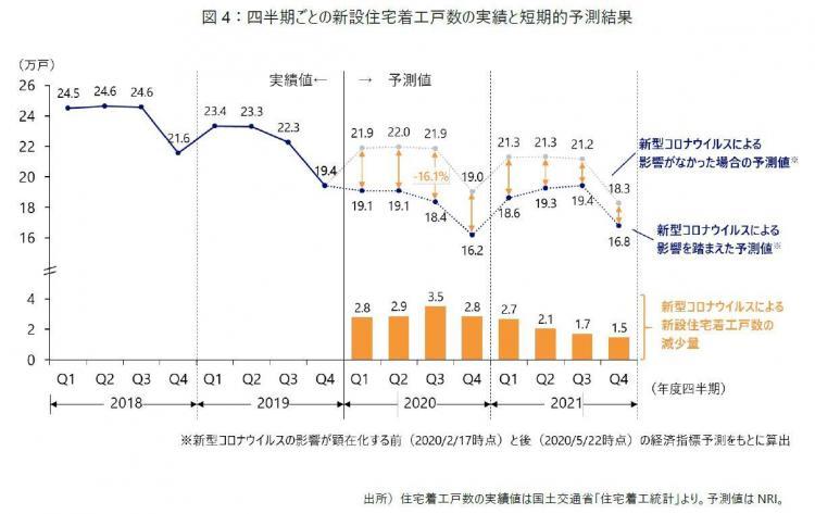 四半期ごとの新設住宅着工戸数の実績と短期的予測結果.JPG
