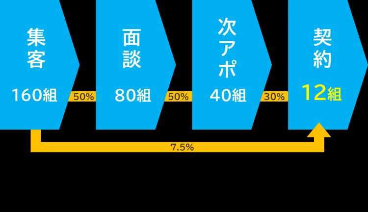契約数と集客数の図.png